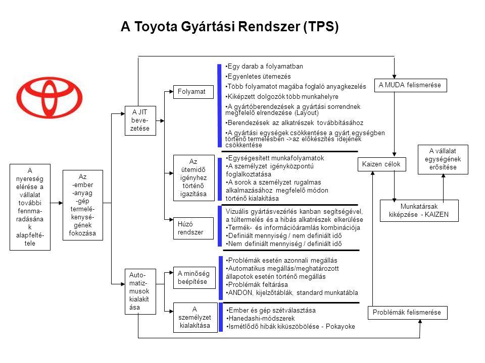 """A Toyota Gyártási Rendszer (TPS) A Toyota rendszer célkitűzése, filozófiája Célkitűzés: - a költségek csökkentése a MUDA felszámolásával (MUDA= a 7 veszteség forrás) - a szükséges alkatrészek a szükséges időre érkezzenek meg a felhasználás helyére (JIT) - jó minőségű termelést valósítsunk meg kedvező áron (Jidoka) Gondolkodásmód: - a MUDA, a """"nem értékteremtő tevékenységek megállapítása és eltávolítása a folyamatból, - rendelkezésre állás és mobilitás a vevő felé nem készletre gyártás és onnan történő kiszolgálás"""