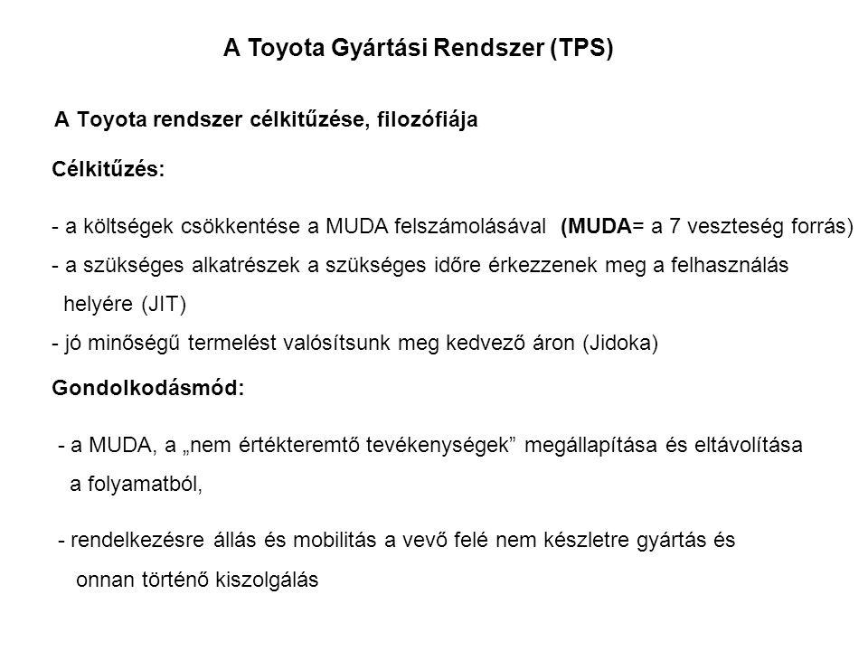 A Toyota Gyártási Rendszer (TPS) A nyereség elérése a vállalat további fennmaradásának alapfeltétele Az ember, - anyag, - gép termelékenységének fokozása A JIT bevezetése Az önszabályozások kialakítása A folyamat kialakítása Az ütemidő vevői igényhez történő igazítása A húzó rendszer kialakítása A minőség beépítése a folyamatokba, a berendezések automatizálása A személyzet alkalmazási feltételeinek kialakítása