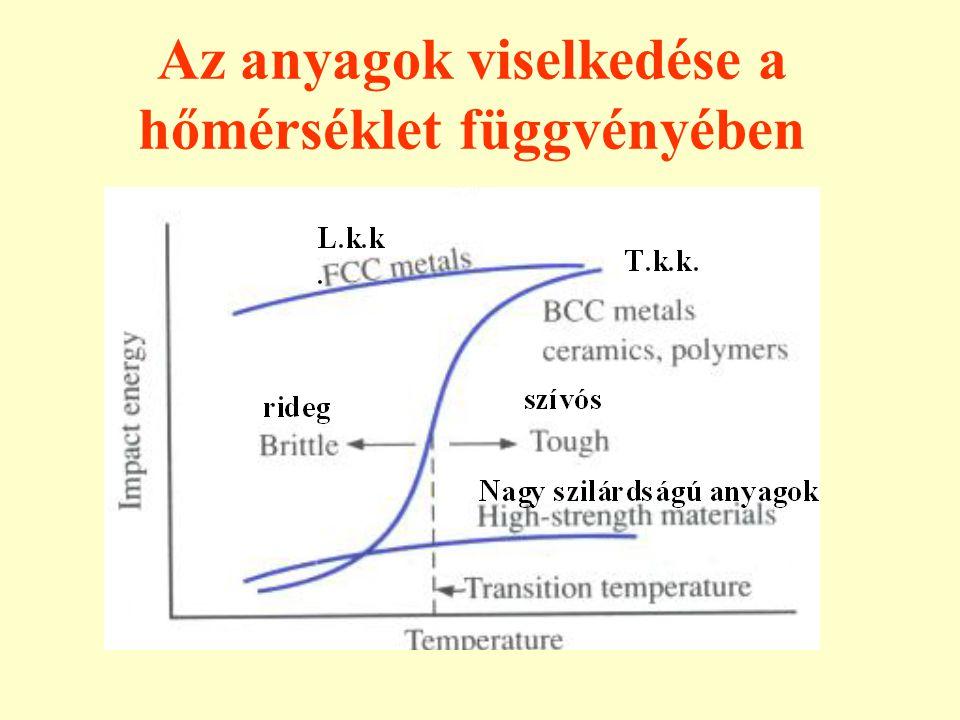 Az anyagok viselkedése a hőmérséklet függvényében rideg szívós L.k.k. T.k.k.