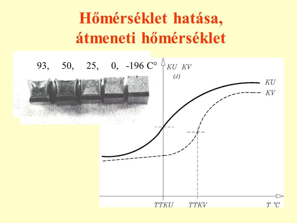 Hőmérséklet hatása, átmeneti hőmérséklet 93, 50, 25, 0, -196 C°