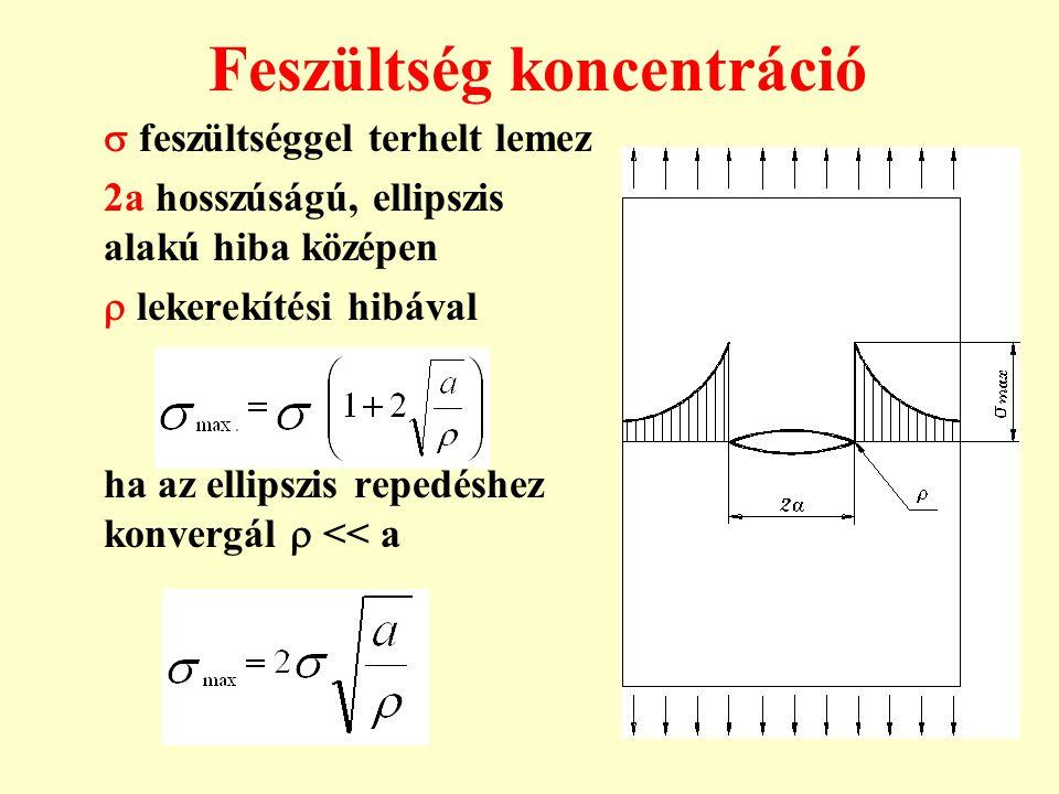 Feszültség koncentráció  feszültséggel terhelt lemez 2a hosszúságú, ellipszis alakú hiba középen  lekerekítési hibával ha az ellipszis repedéshez ko