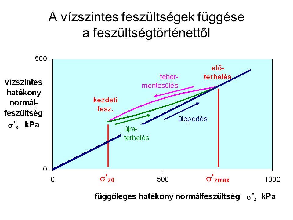 A vízszintes feszültségek függése a feszültségtörténettől