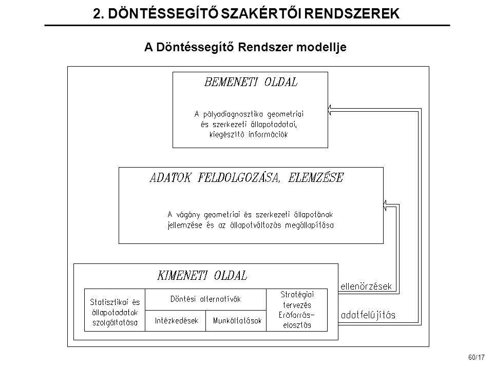 2. DÖNTÉSSEGÍTŐ SZAKÉRTŐI RENDSZEREK A Döntéssegítő Rendszer modellje 60/17
