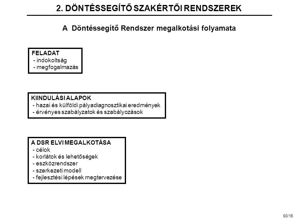 2. DÖNTÉSSEGÍTŐ SZAKÉRTŐI RENDSZEREK A Döntéssegítő Rendszer megalkotási folyamata FELADAT - indokoltság - megfogalmazás KIINDULÁSI ALAPOK - hazai és
