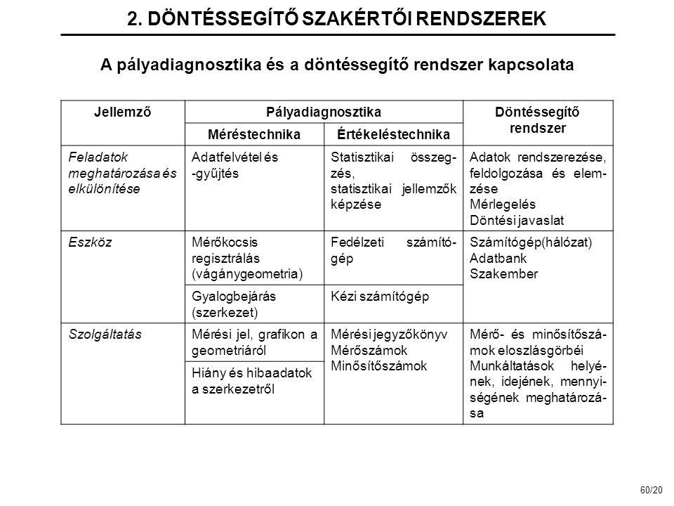 2. DÖNTÉSSEGÍTŐ SZAKÉRTŐI RENDSZEREK A pályadiagnosztika és a döntéssegítő rendszer kapcsolata JellemzőPályadiagnosztikaDöntéssegítő rendszer Méréstec