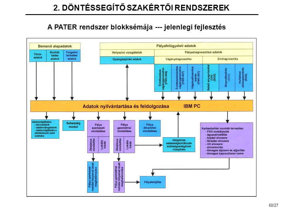 2. DÖNTÉSSEGÍTŐ SZAKÉRTŐI RENDSZEREK A PATER rendszer blokksémája --- jelenlegi fejlesztés 60/27