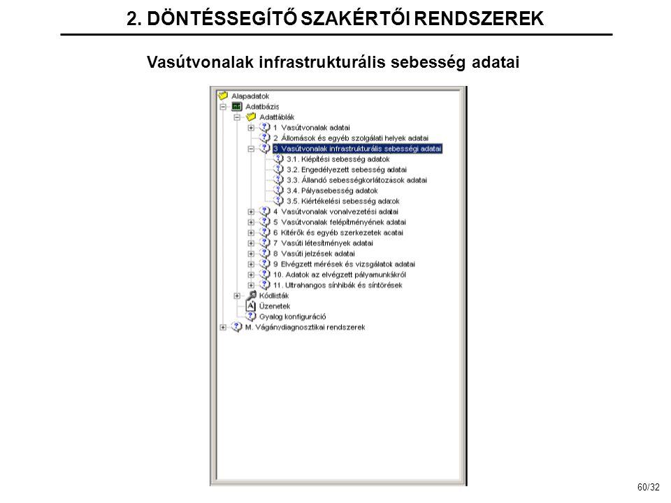 2. DÖNTÉSSEGÍTŐ SZAKÉRTŐI RENDSZEREK Vasútvonalak infrastrukturális sebesség adatai 60/32