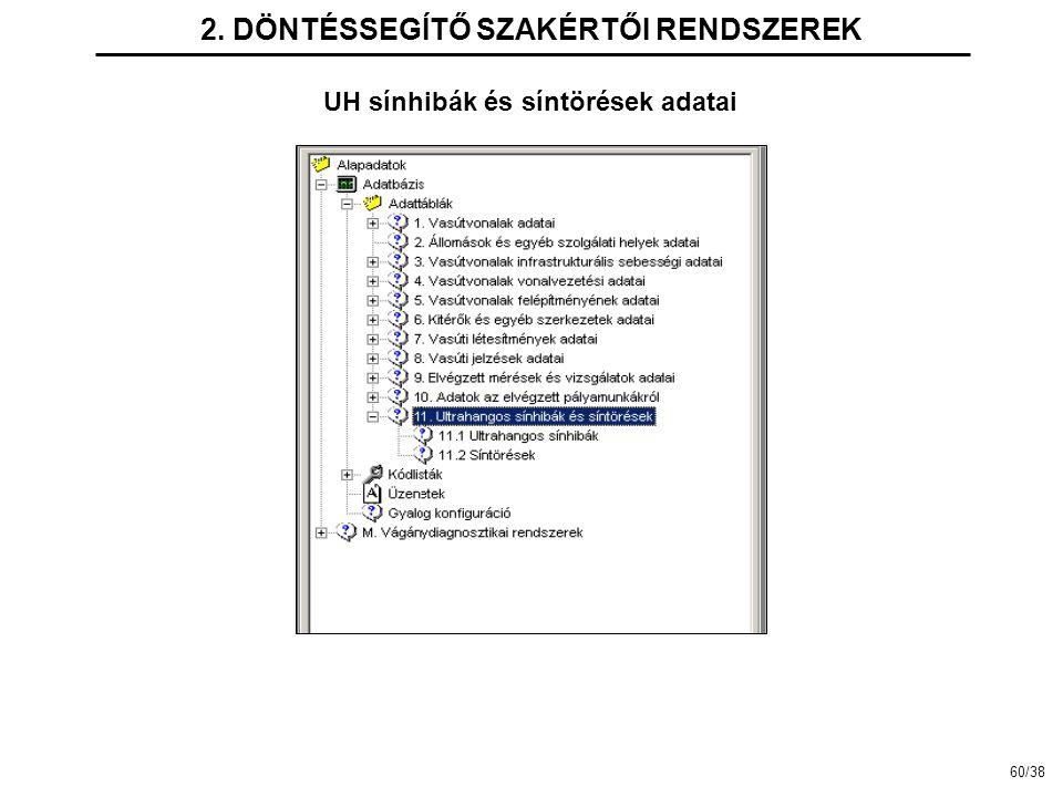 2. DÖNTÉSSEGÍTŐ SZAKÉRTŐI RENDSZEREK UH sínhibák és síntörések adatai 60/38