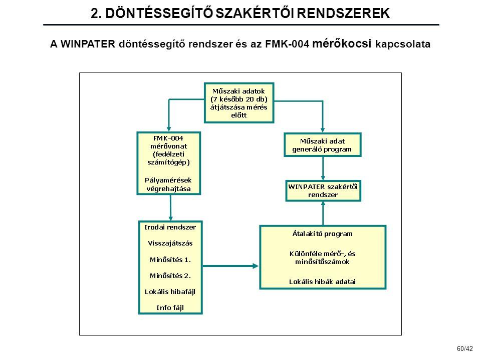 2. DÖNTÉSSEGÍTŐ SZAKÉRTŐI RENDSZEREK A WINPATER döntéssegítő rendszer és az FMK-004 mérőkocsi kapcsolata 60/42