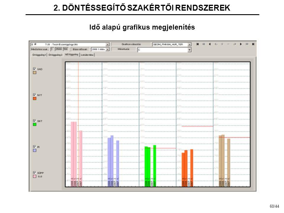 2. DÖNTÉSSEGÍTŐ SZAKÉRTŐI RENDSZEREK Idő alapú grafikus megjelenítés 60/44