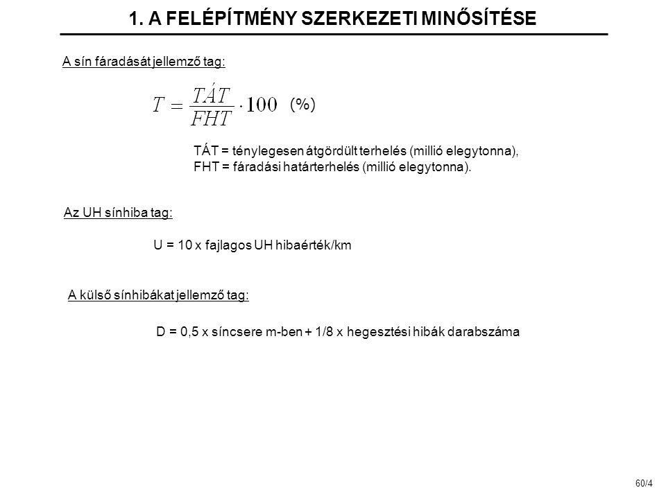 TÁT = ténylegesen átgördült terhelés (millió elegytonna), FHT = fáradási határterhelés (millió elegytonna).