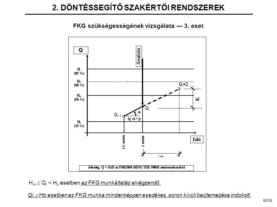 2. DÖNTÉSSEGÍTŐ SZAKÉRTŐI RENDSZEREK FKG szükségességének vizsgálata --- 3. eset H m  Q i < H b esetben az FKG munkáltatás elvégzendő. Qi  Hb esetbe