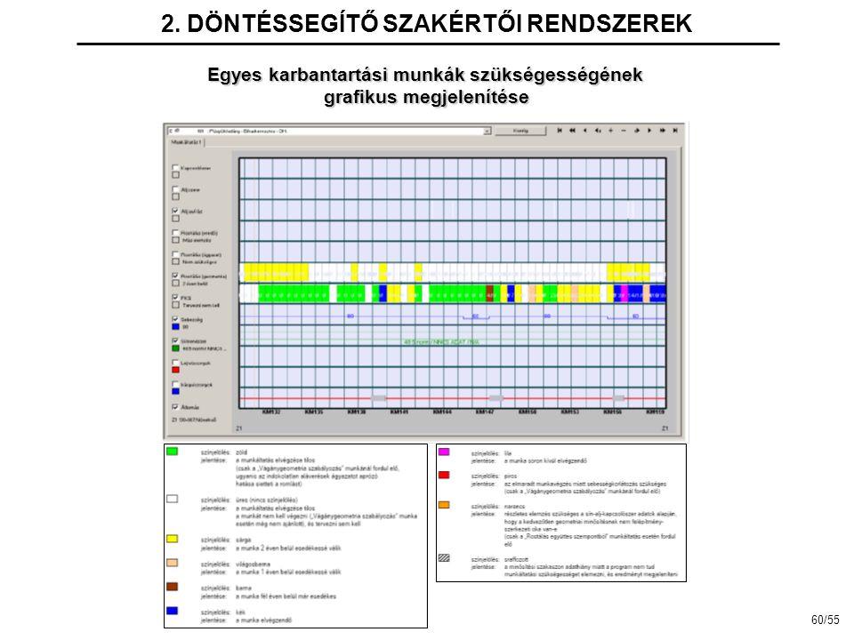 2. DÖNTÉSSEGÍTŐ SZAKÉRTŐI RENDSZEREK Egyes karbantartási munkák szükségességének grafikus megjelenítése 60/55