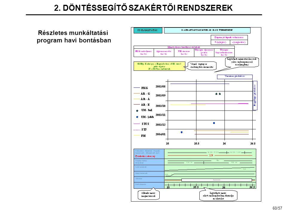 2. DÖNTÉSSEGÍTŐ SZAKÉRTŐI RENDSZEREK Részletes munkáltatási program havi bontásban 60/57