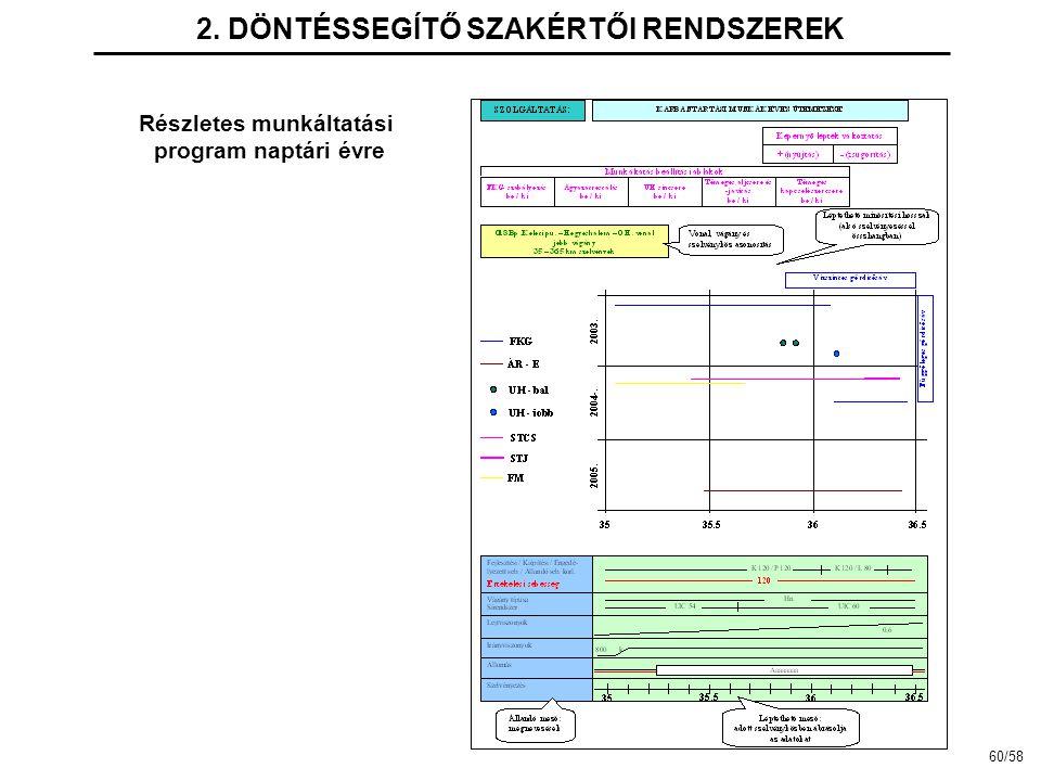 2. DÖNTÉSSEGÍTŐ SZAKÉRTŐI RENDSZEREK Részletes munkáltatási program naptári évre 60/58