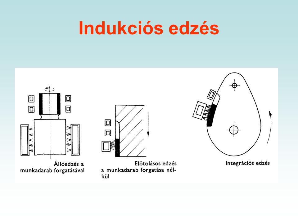 Indukciós edzés Alkalmazás:  fogaskerekek,  bordástengelyek,  gépjármű alkatrészek pl. vezérmű tengely bütykök, forgattyústengely csapok, kormánygö