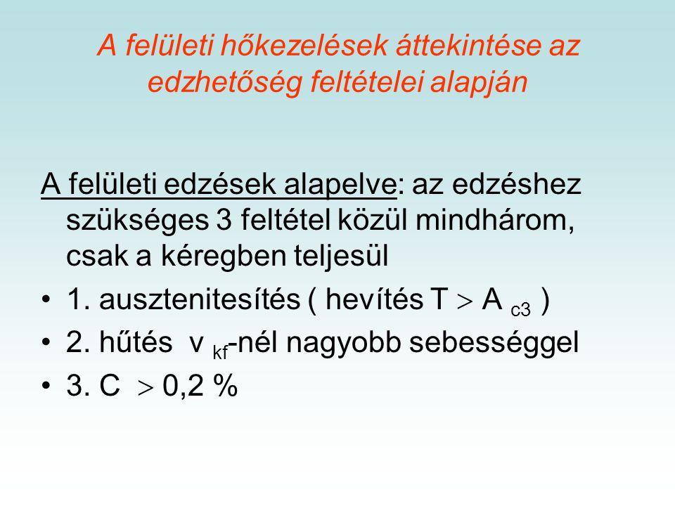 Követelmény: kemény kopásálló felület (kéreg) szívós mag kifáradással szembeni ellenállás Megvalósítás: felületi edzéssel egyidejűleg alkalmazott hő-é