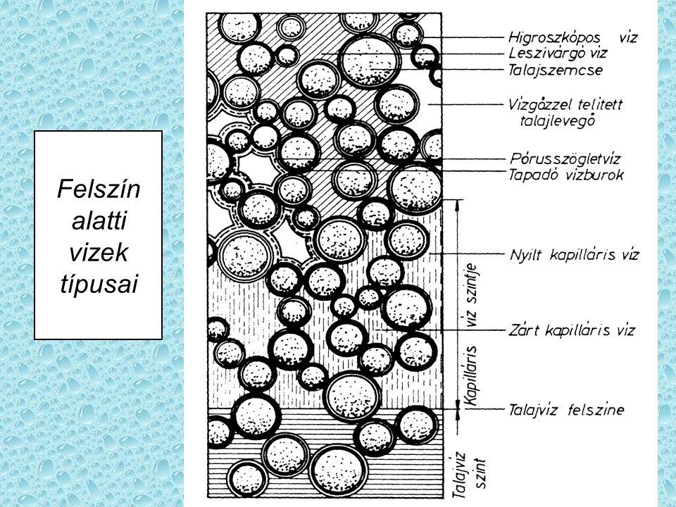 Felszín alatti vizek típusai