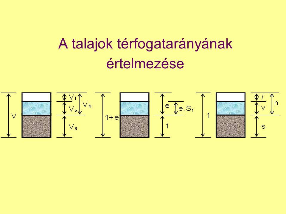 A talajok térfogatarányának értelmezése