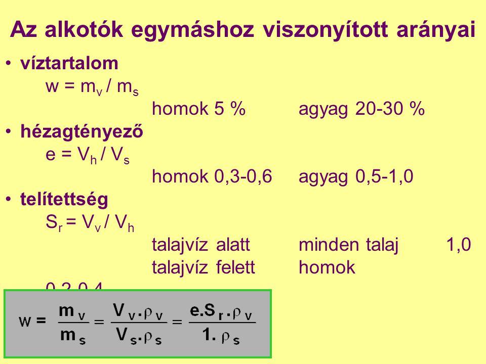 Az alkotók egymáshoz viszonyított arányai víztartalom w = m v / m s homok 5 % agyag 20-30 % hézagtényező e = V h / V s homok 0,3-0,6agyag 0,5-1,0 telí