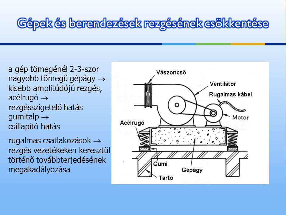 a gép tömegénél 2-3-szor nagyobb tömegű gépágy  kisebb amplitúdójú rezgés, acélrugó  rezgésszigetelő hatás gumitalp  csillapító hatás rugalmas csat