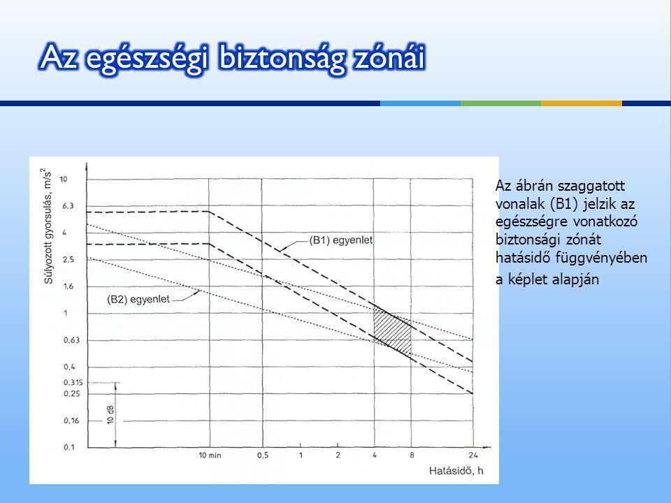 Az ábrán szaggatott vonalak (B1) jelzik az egészségre vonatkozó biztonsági zónát hatásidő függvényében a képlet alapján