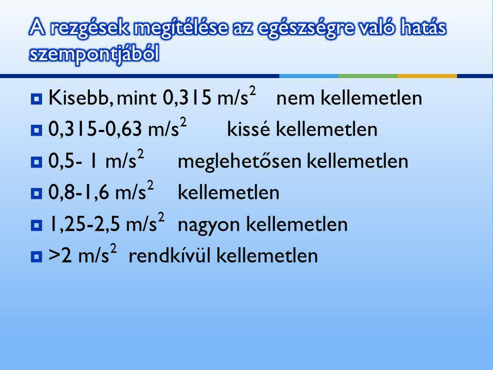  Kisebb, mint 0,315 m/s 2 nem kellemetlen  0,315-0,63 m/s 2 kissé kellemetlen  0,5- 1 m/s 2 meglehetősen kellemetlen  0,8-1,6 m/s 2 kellemetlen 