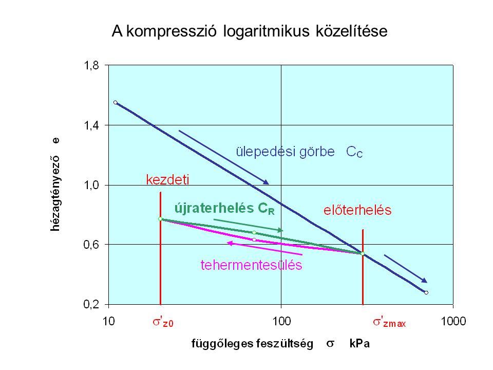A kompresszió logaritmikus közelítése