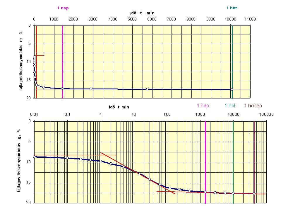 Azonnali összenyomódás Telített talaj –térfogatállandóság melletti függőleges összenyomódás az oldalirányú alakváltozás miatt –számítása a Hooke-törvénnyel –  =0,5 és E u triaxiális vizsgálatból Telítetlen talaj –az előbbi mellett még a levegő összenyomódása is