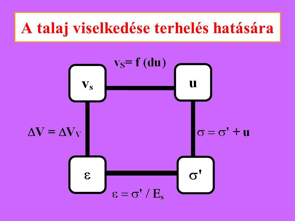 Terzaghi - egy réteg konszolidációja