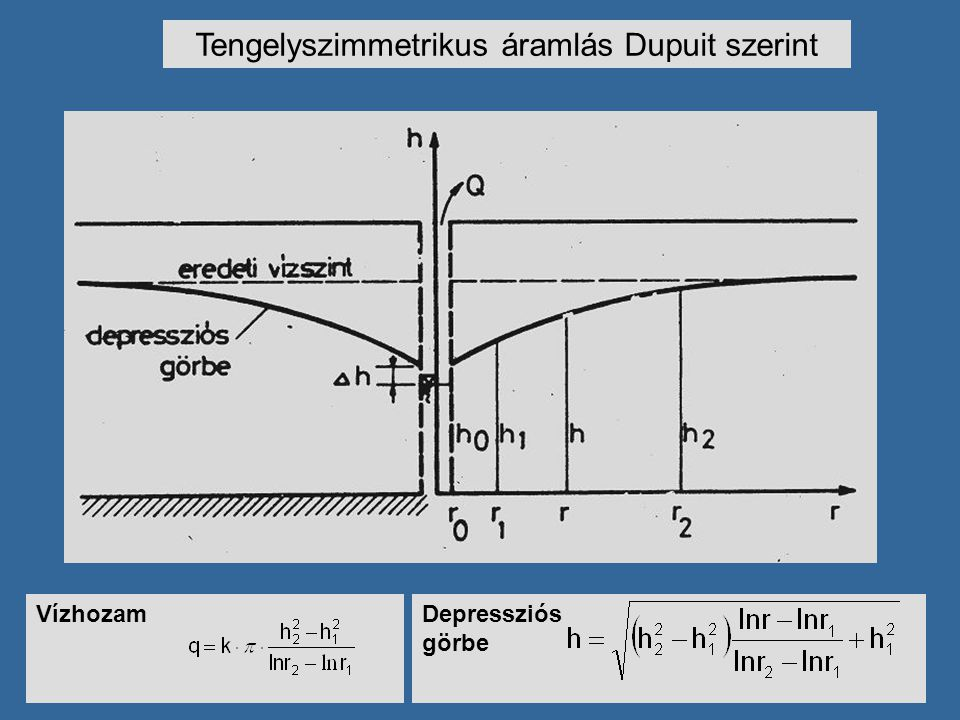 Vízhozam Tengelyszimmetrikus áramlás Dupuit szerint Depressziós görbe