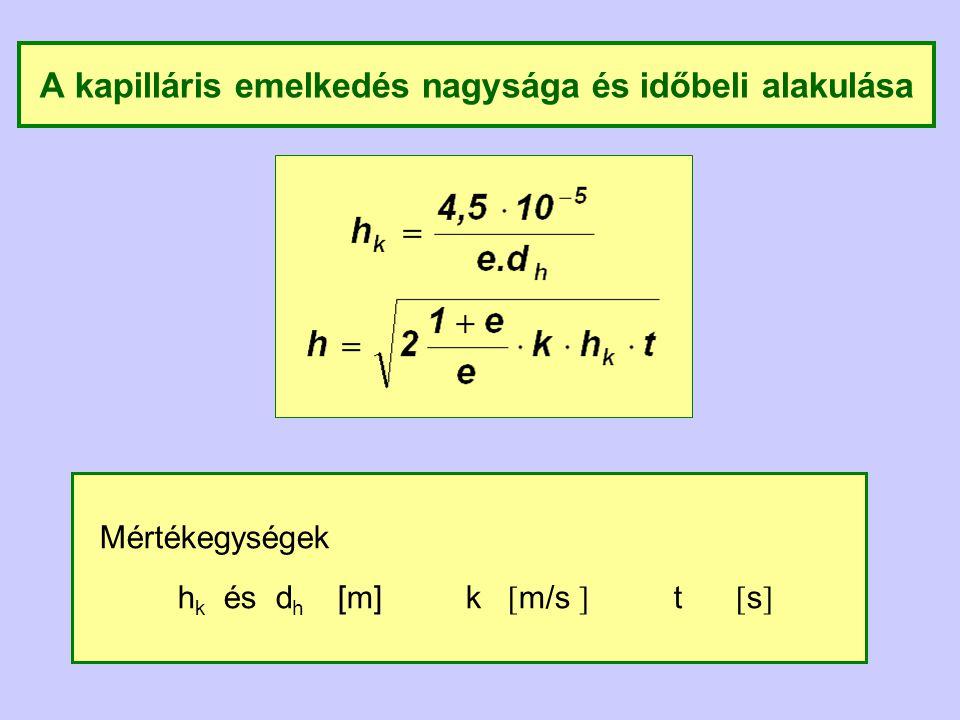 A kapilláris emelkedés nagysága és időbeli alakulása Mértékegységek h k és d h [m] k [ m/s ] t [ s ]