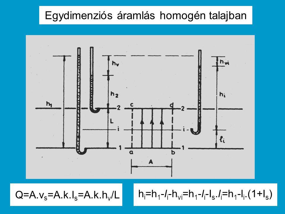 Egydimenziós áramlás rétegzett talajban a rétegződésre merőlegesen v s = k i.