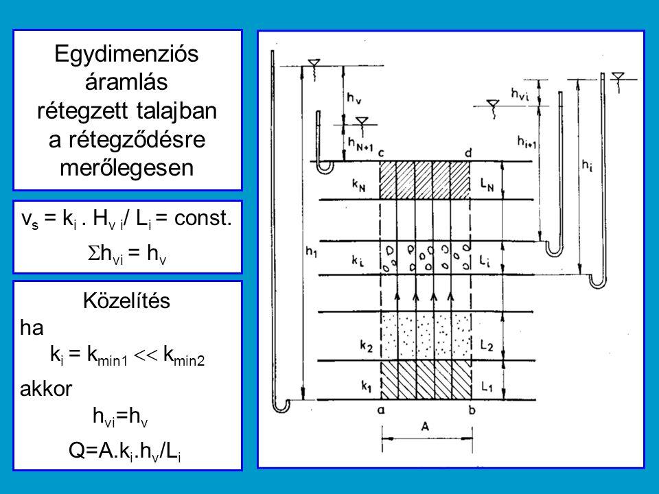 Egydimenziós áramlás rétegzett talajban a rétegződésre merőlegesen v s = k i. H v i / L i = const.  h vi = h v Közelítés ha k i = k min1  k min2 a