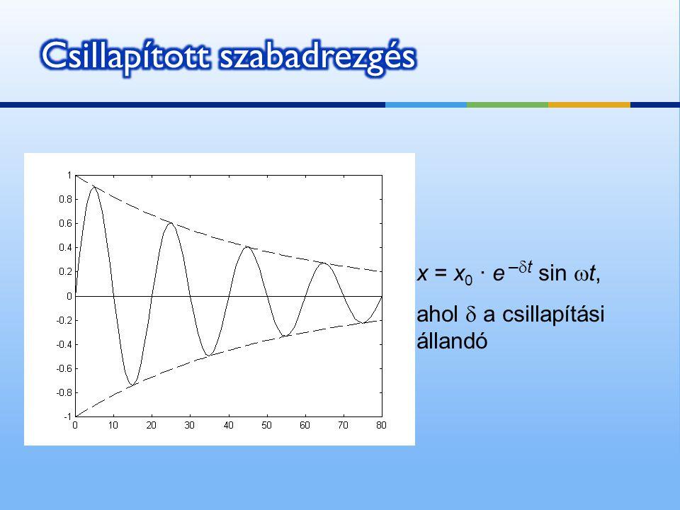 x = x 0 · e –  t sin  t, ahol  a csillapítási állandó
