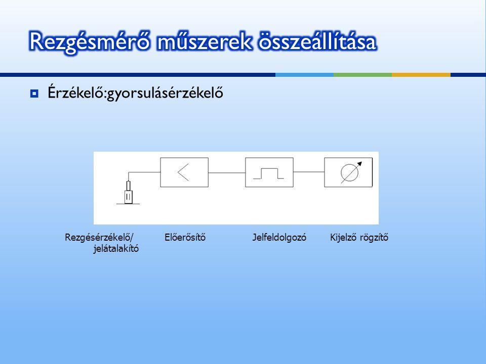  Érzékelő:gyorsulásérzékelő Rezgésérzékelő/ Előerősítő Jelfeldolgozó Kijelző rögzítő jelátalakító