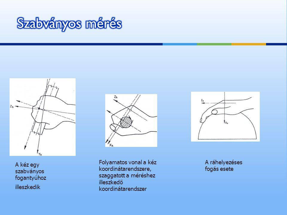 A kéz egy szabványos fogantyúhoz illeszkedik Folyamatos vonal a kéz koordinátarendszere, szaggatott a méréshez illeszkedő koordinátarendszer A ráhelye