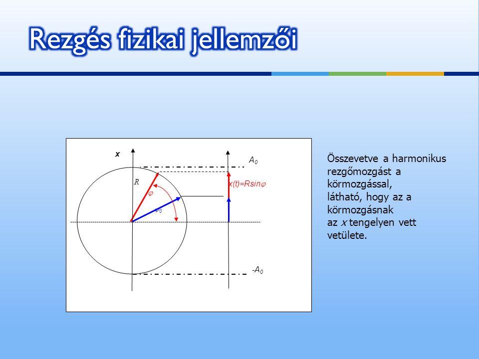 R 00  A0A0 -A 0 x(t)=Rsin  x Összevetve a harmonikus rezgőmozgást a körmozgással, látható, hogy az a körmozgásnak az x tengelyen vett vetülete.