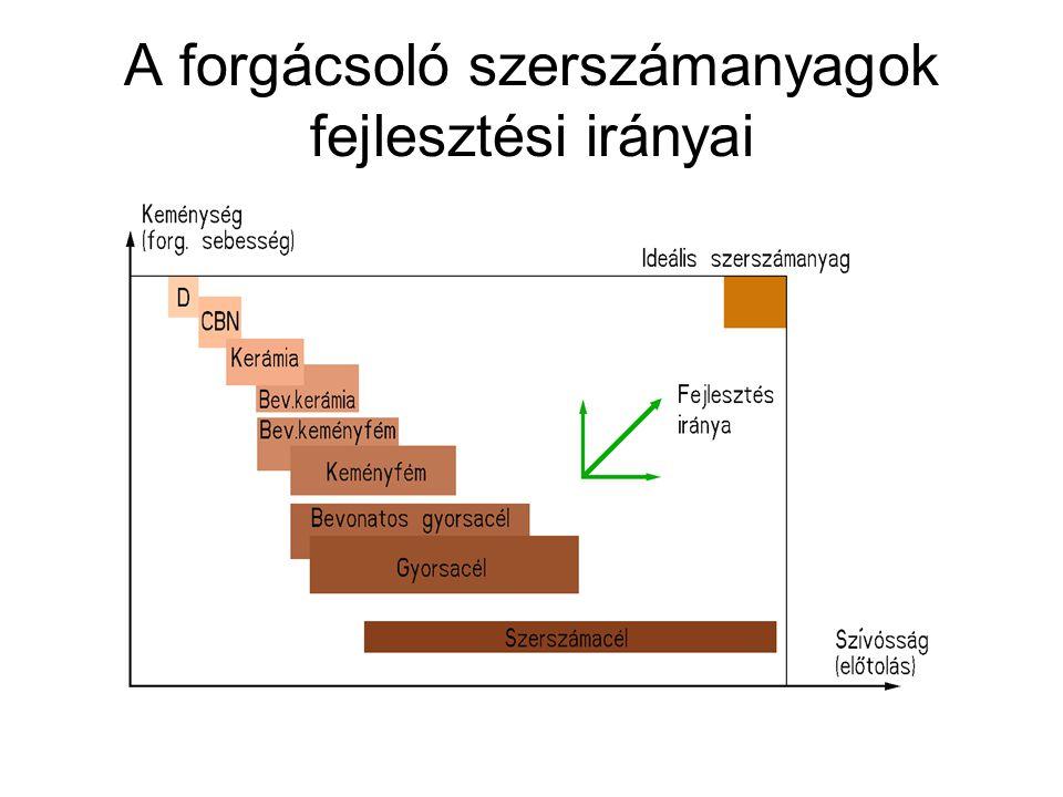A forgácsoló szerszámanyagok fejlesztési irányai