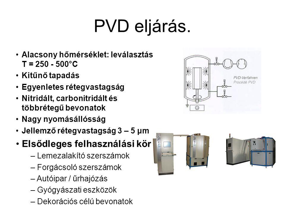 PVD eljárás.