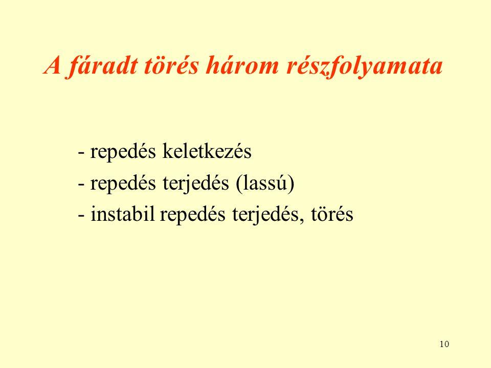 10 A fáradt törés három részfolyamata - repedés keletkezés - repedés terjedés (lassú) - instabil repedés terjedés, törés