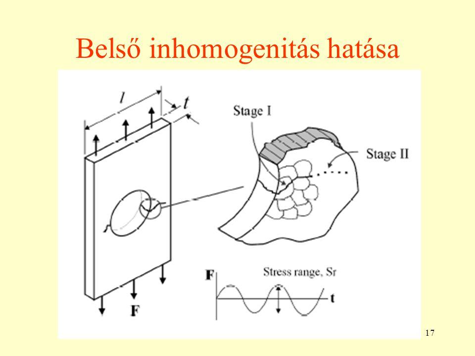 17 Belső inhomogenitás hatása