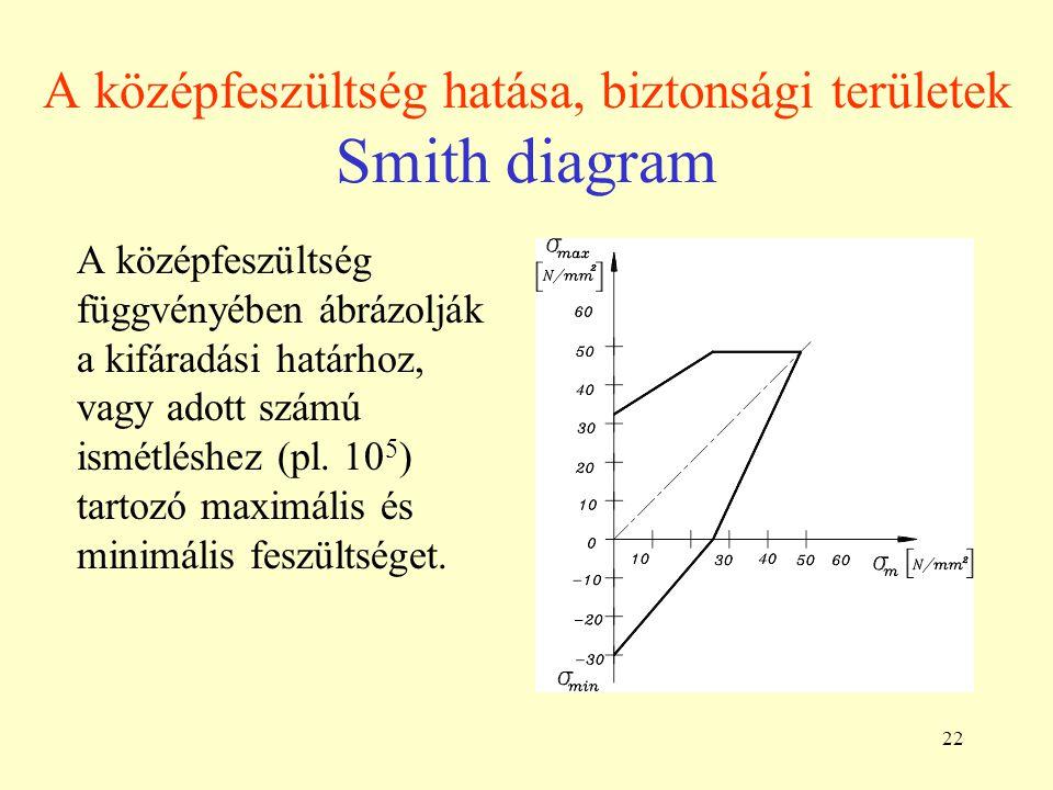 22 A középfeszültség hatása, biztonsági területek Smith diagram A középfeszültség függvényében ábrázolják a kifáradási határhoz, vagy adott számú ismétléshez (pl.