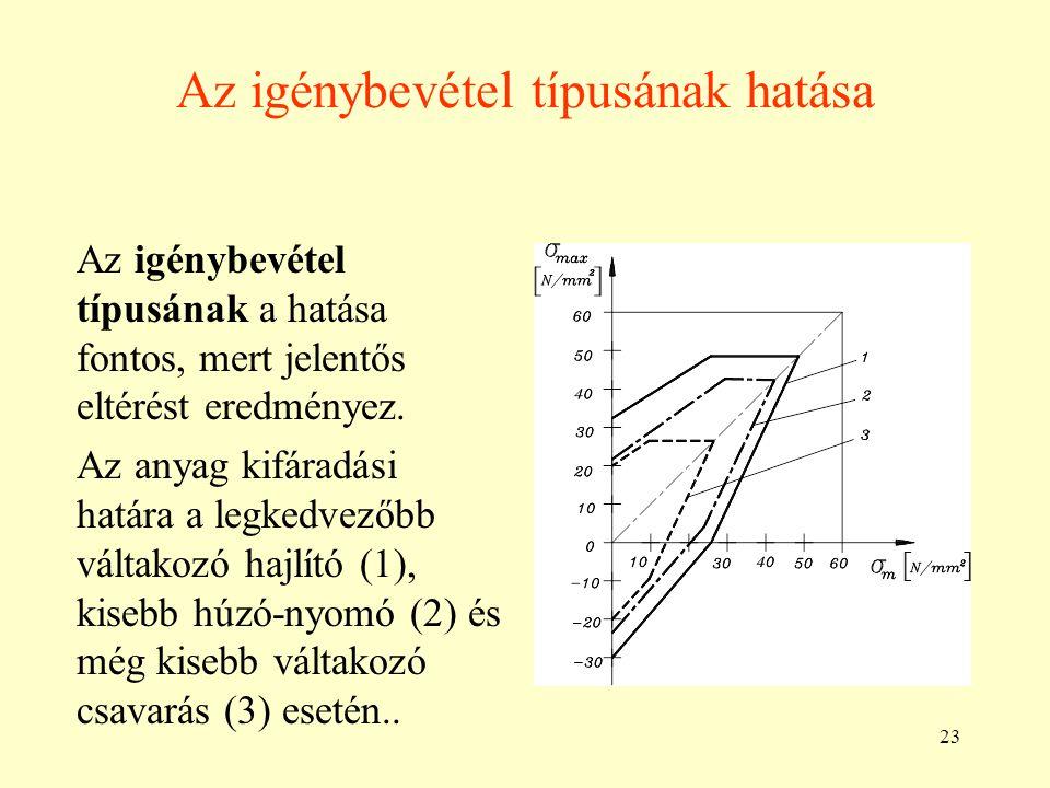 23 Az igénybevétel típusának hatása Az igénybevétel típusának a hatása fontos, mert jelentős eltérést eredményez. Az anyag kifáradási határa a legkedv