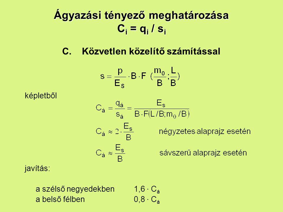 Ágyazási tényező meghatározása C i = q i / s i C.