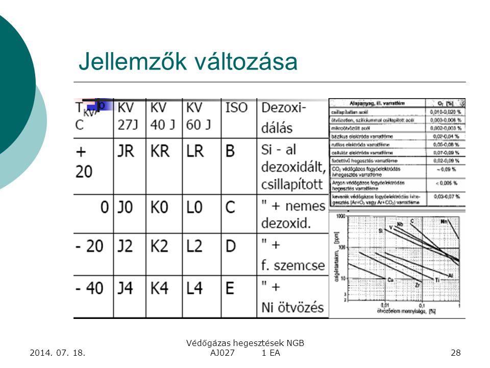 2014. 07. 18. Védőgázas hegesztések NGB AJ027 1 EA28 Jellemzők változása