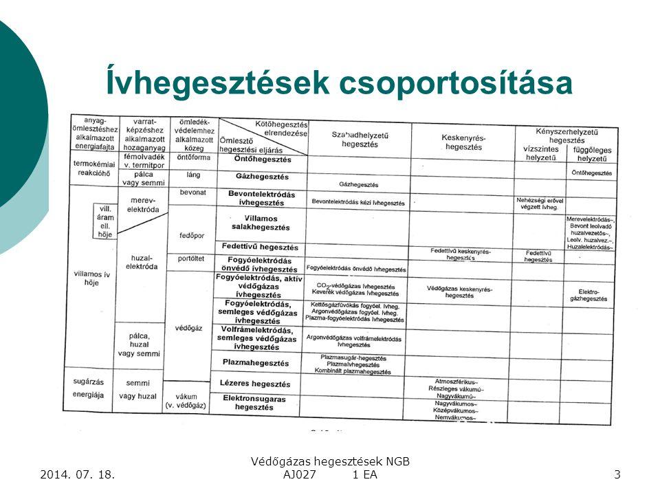 Ívhegesztések csoportosítása 2014. 07. 18. Védőgázas hegesztések NGB AJ027 1 EA3