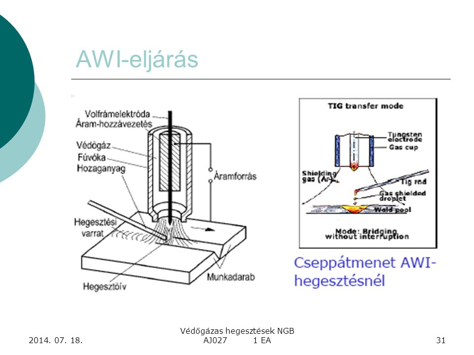 2014. 07. 18. Védőgázas hegesztések NGB AJ027 1 EA31 AWI-eljárás