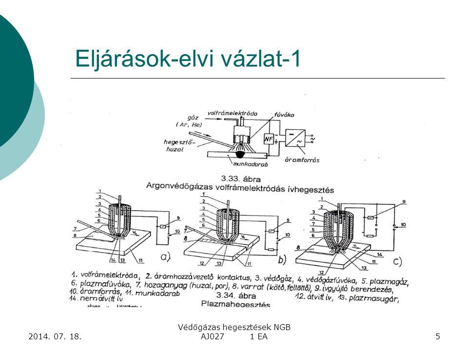 2014. 07. 18. Védőgázas hegesztések NGB AJ027 1 EA16 Hőfolyamatok