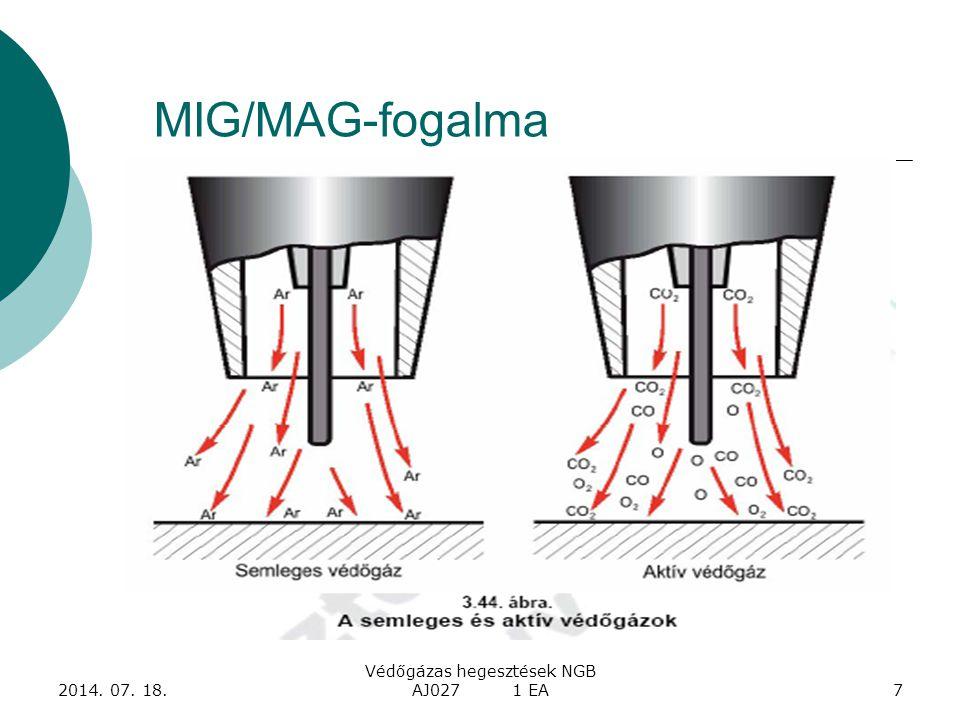 2014. 07. 18. Védőgázas hegesztések NGB AJ027 1 EA7 MIG/MAG-fogalma